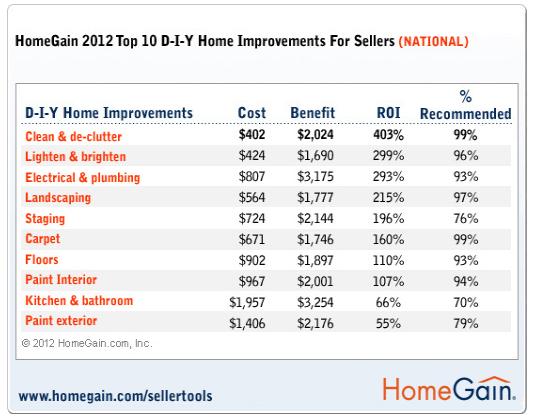 homegain2012